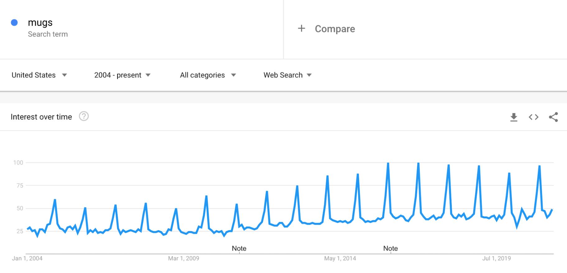 Google Trends: Mugs