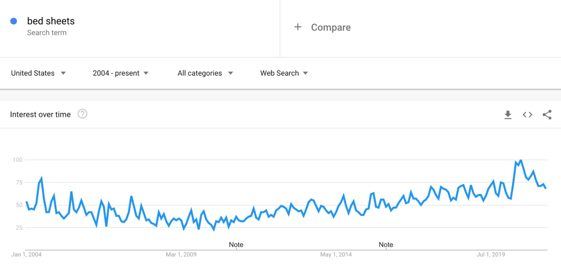 Google Trends: Bedsheets