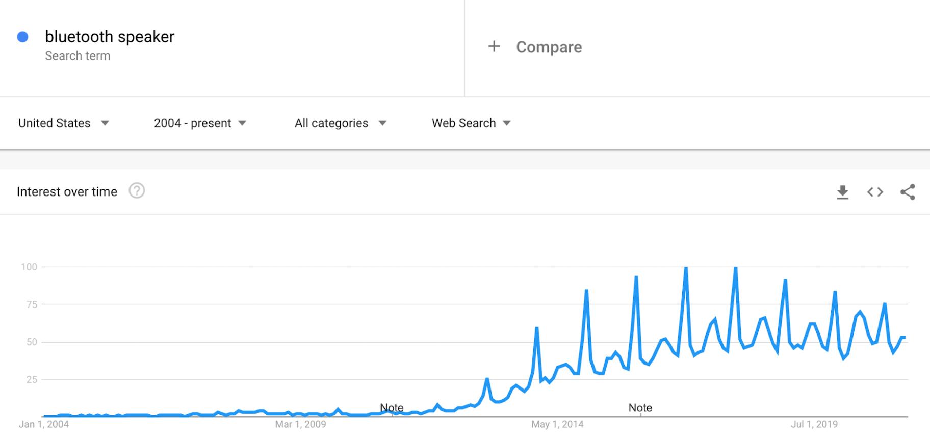 Google Trends: Bluetooth Speakers