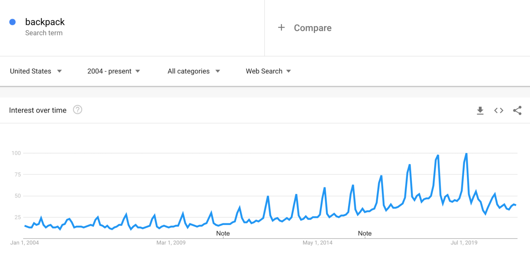 Google Trends: Backpacks