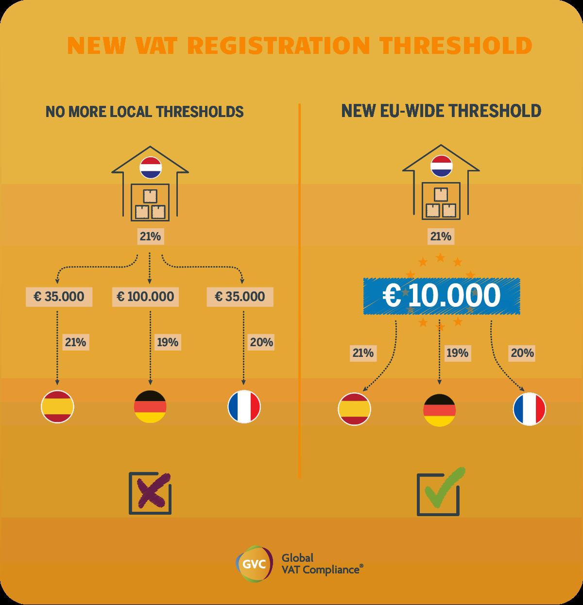 EU 2021 VAT threshold dropshipping