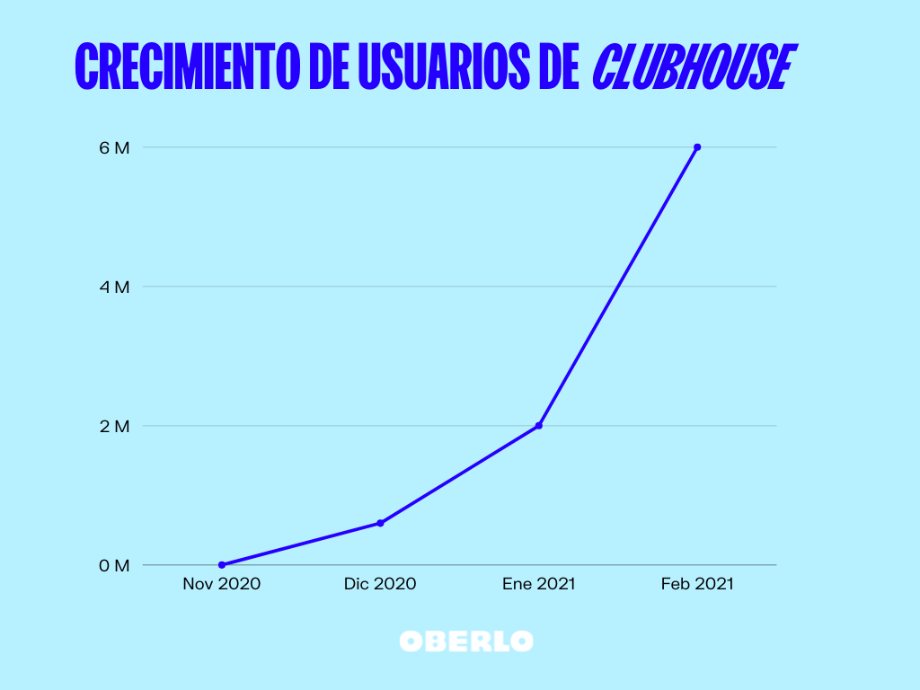 crecimiento de usuarios clubhouse