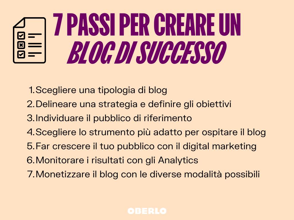 creare un blog di successo