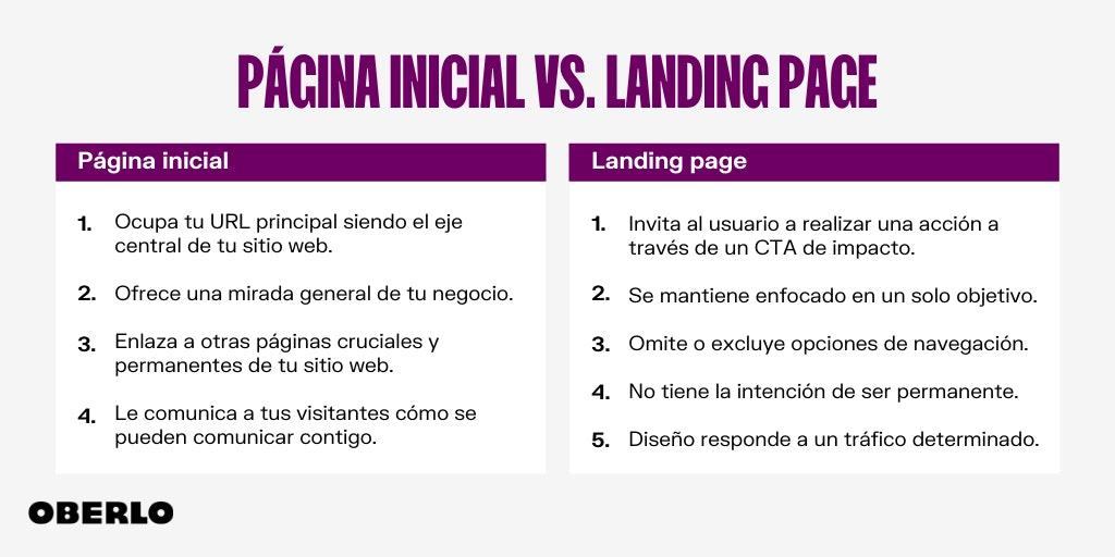 landing page que es en relacion a una homepage