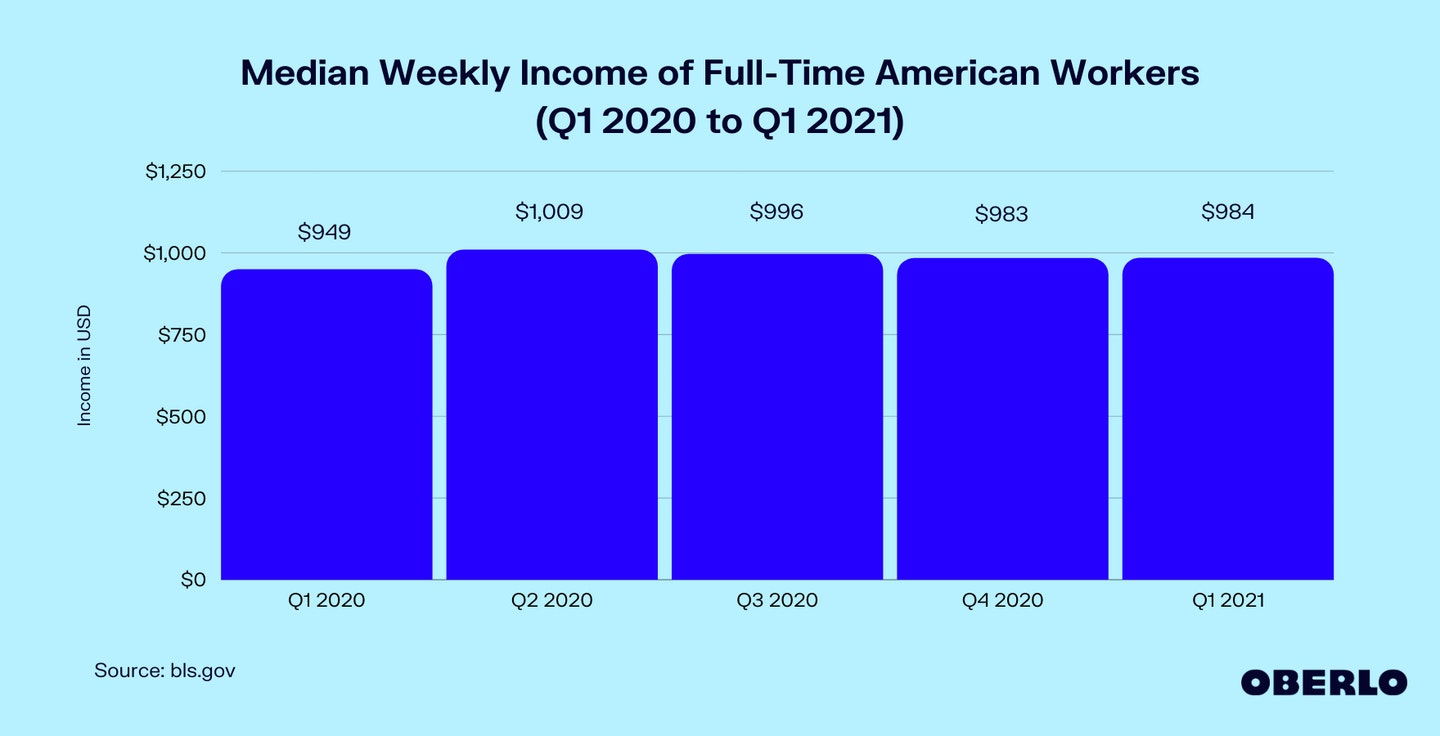 Graph of Median Weekly Income of Full-Time American Workers (Q1 2020 to Q1 2021)