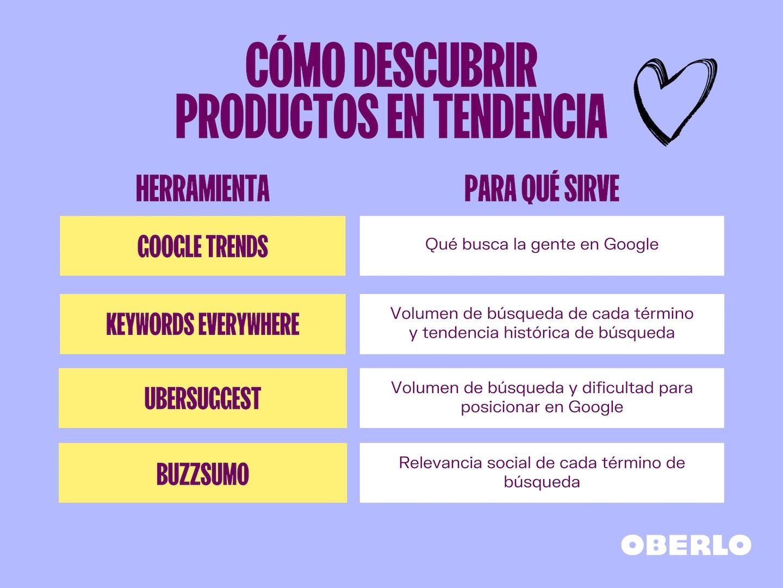como descubrir productos en tendencia