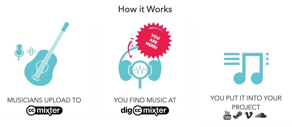 CC Mixter: Siti per scaricare musica gratis per uso commerciale