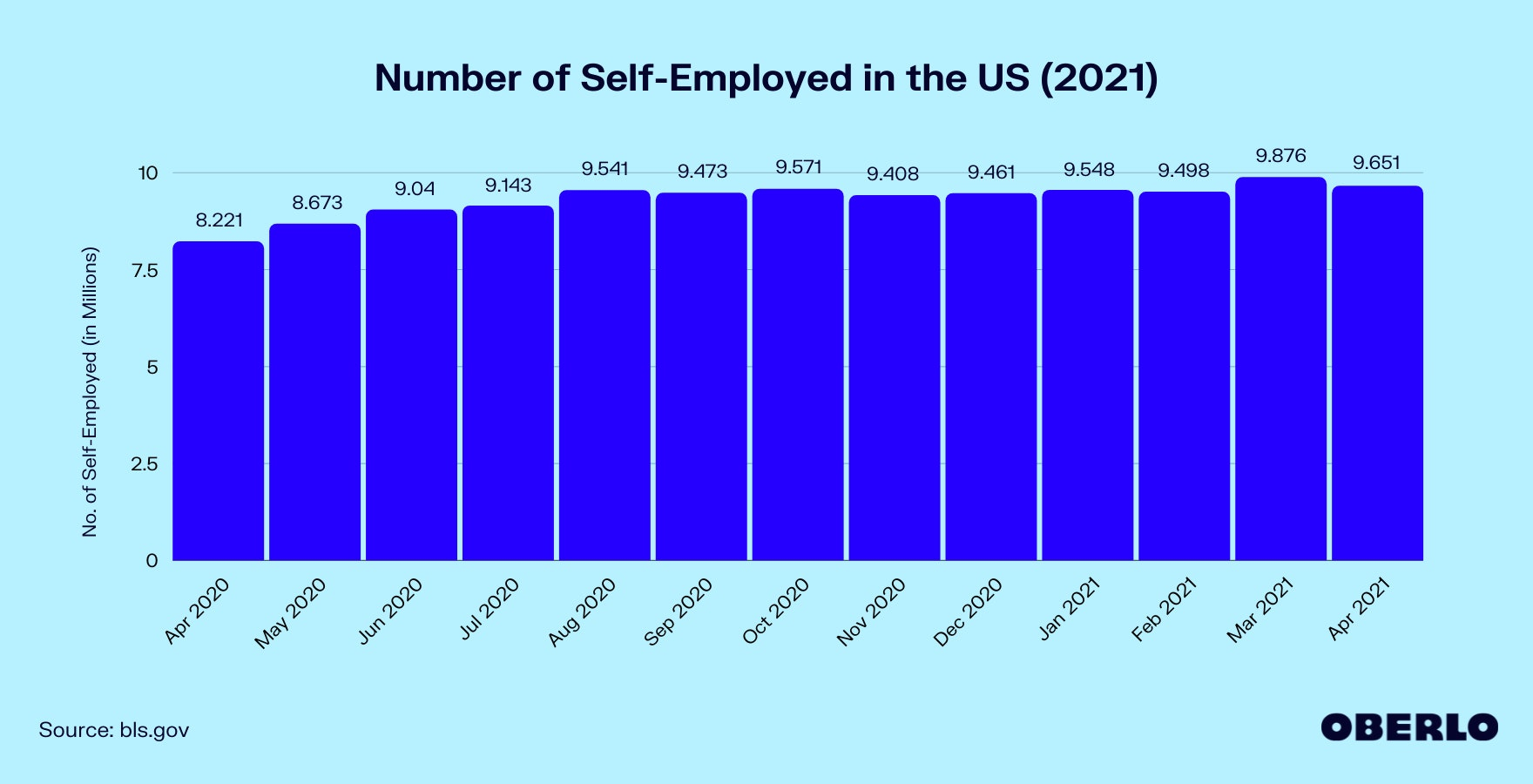 Chart of Number of Self-Employed in the US (2021)
