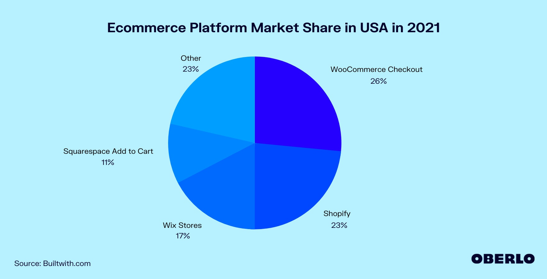Graph of Ecommerce Platform Market Share in USA in 2021