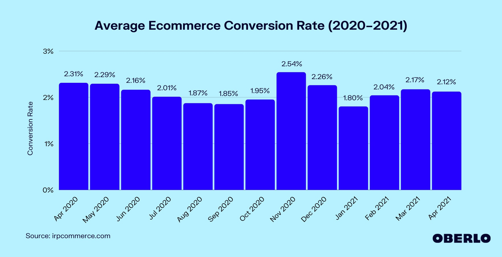 Graph of Average Ecommerce Conversion Rate (2020–2021)