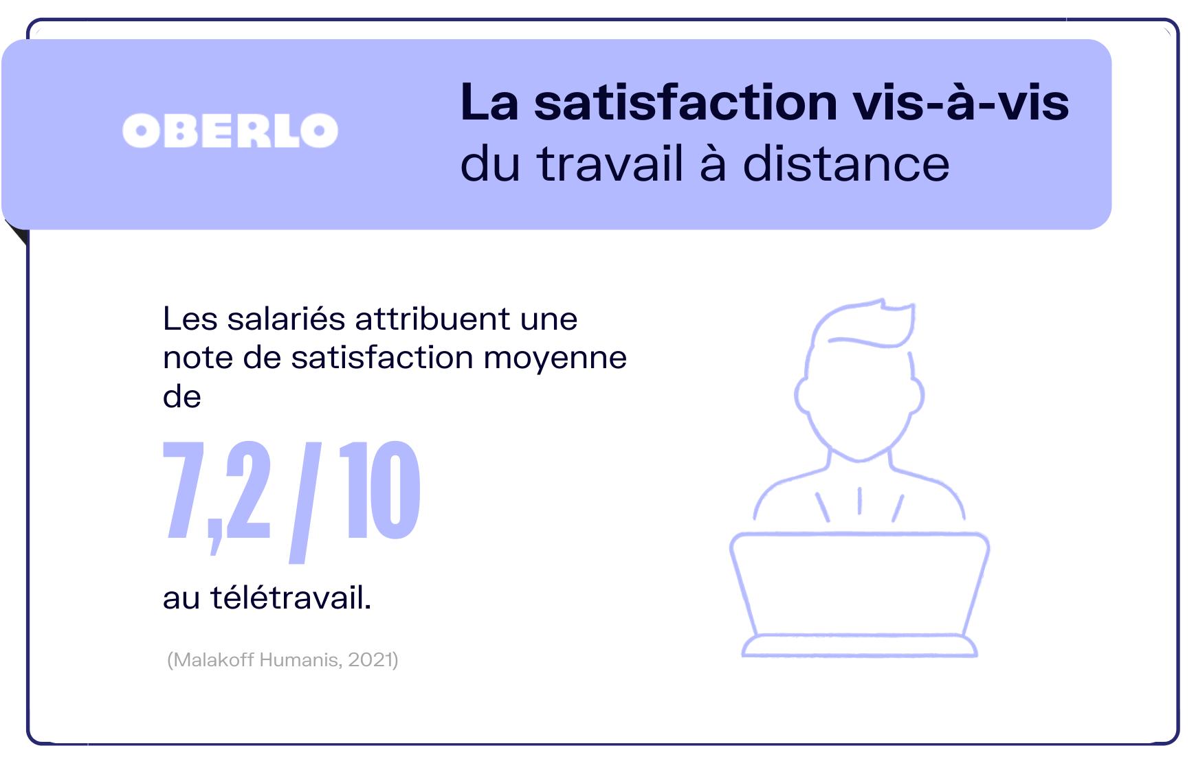 travail à distance satisfaction