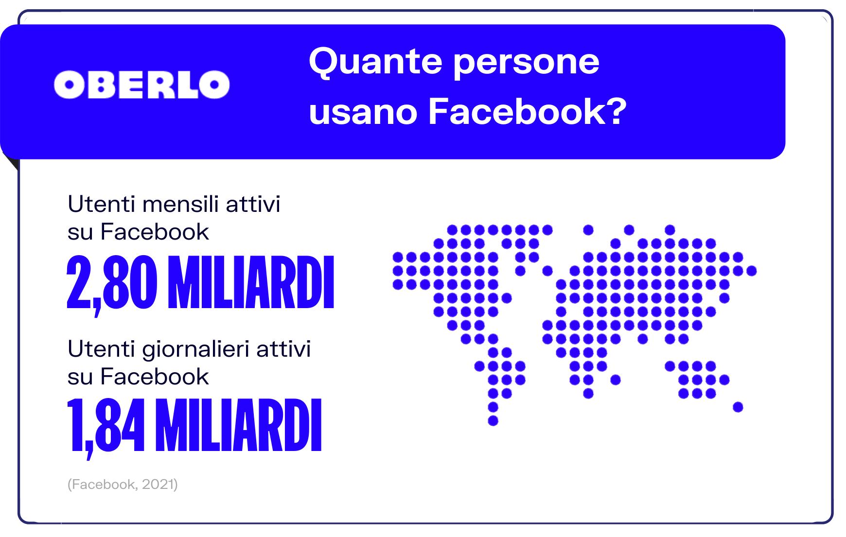 utenti attivi facebook 2021