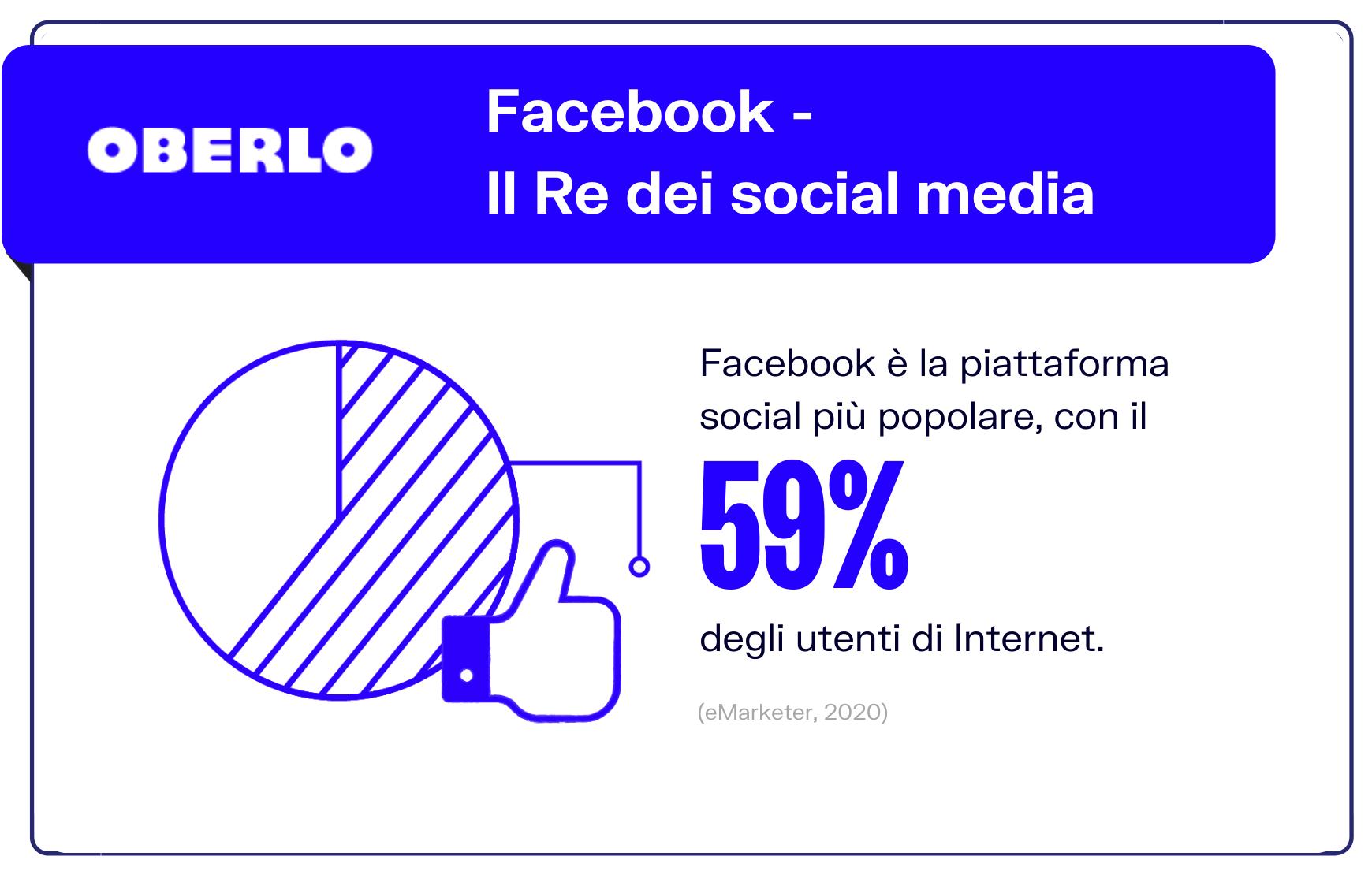 statistiche facebook 2021: 59% degli utenti internet usano Facebook