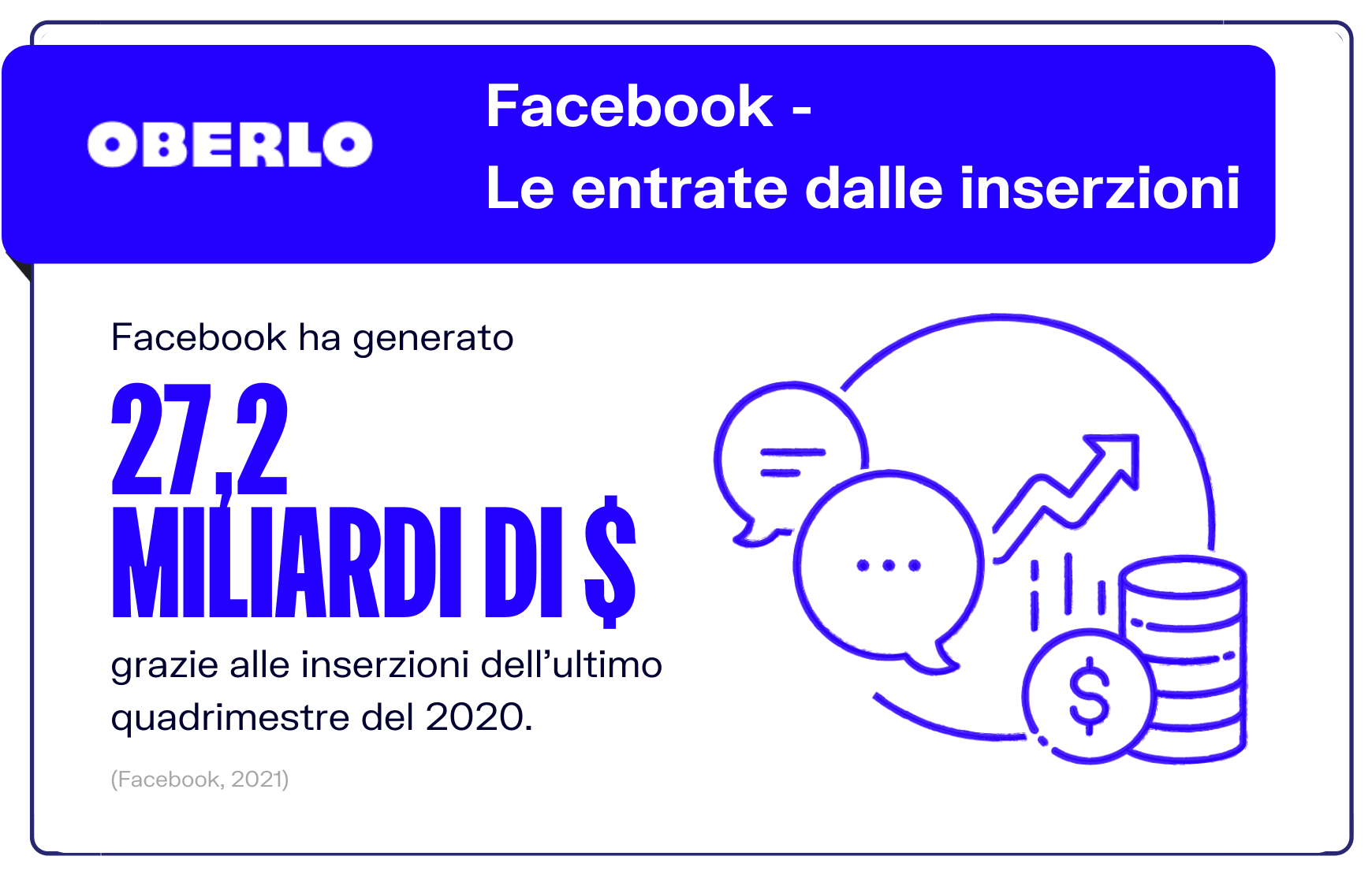 statistiche facebook 2021: facebook ha generato 27 miliardi di dollari con le inserzioni