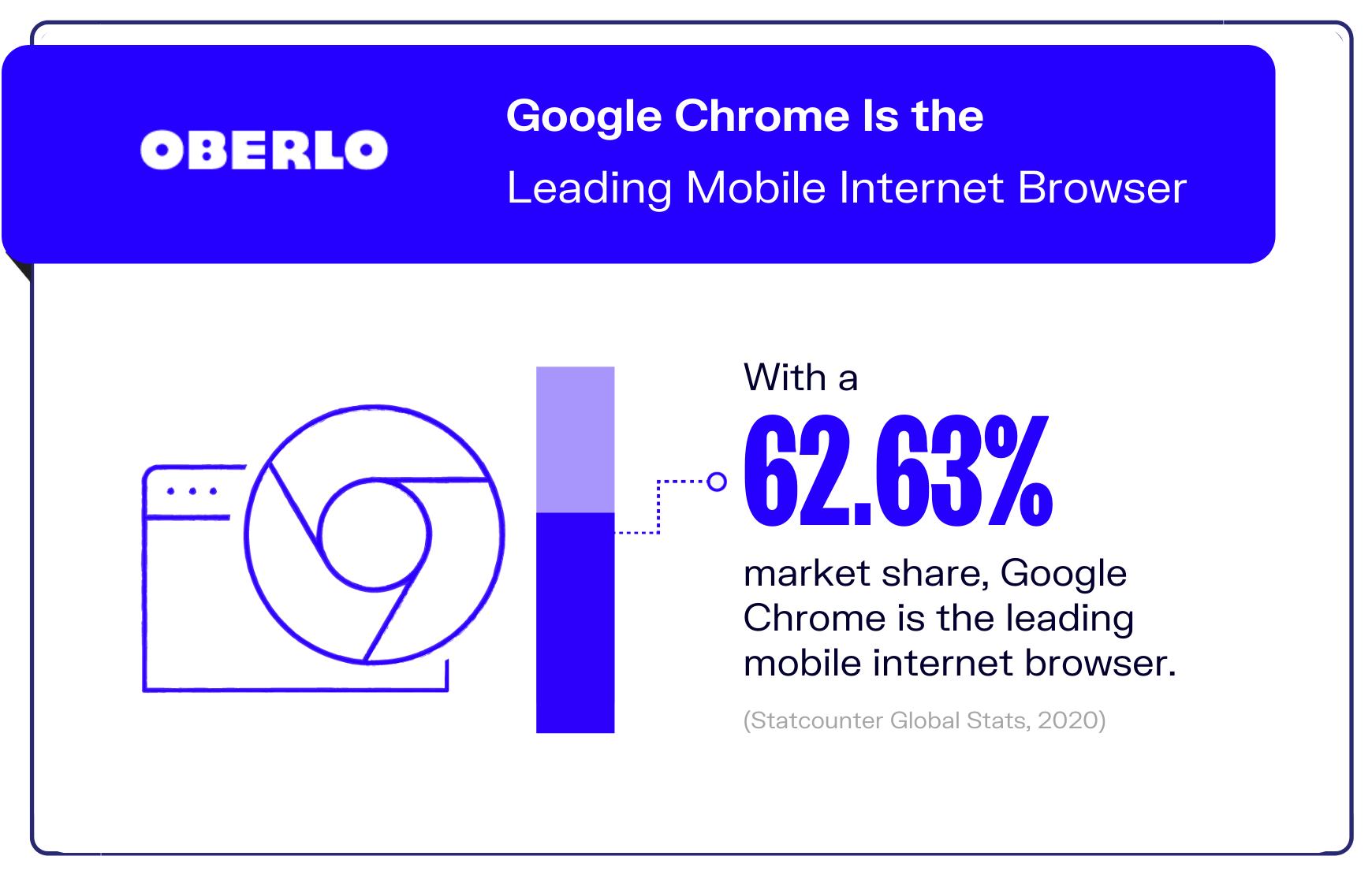 Internet statistic #7