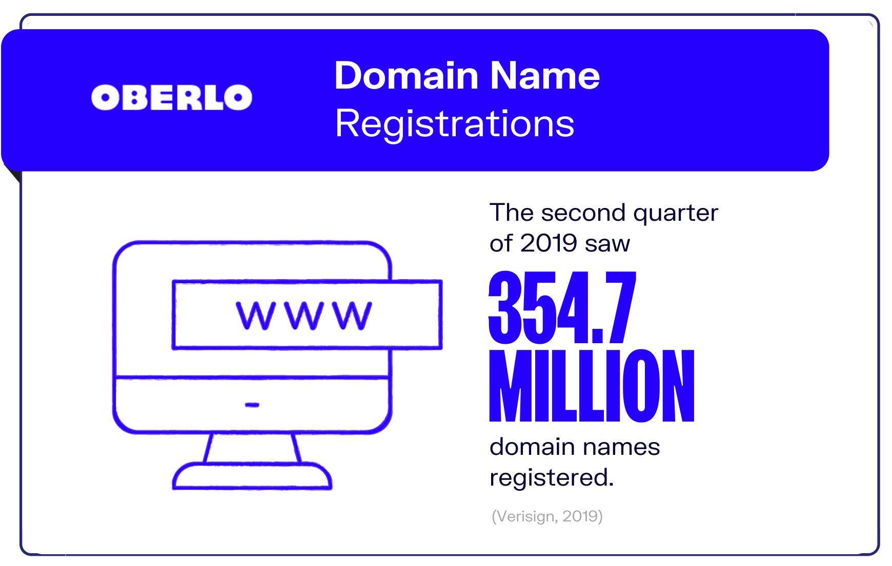 Internet statistic #9