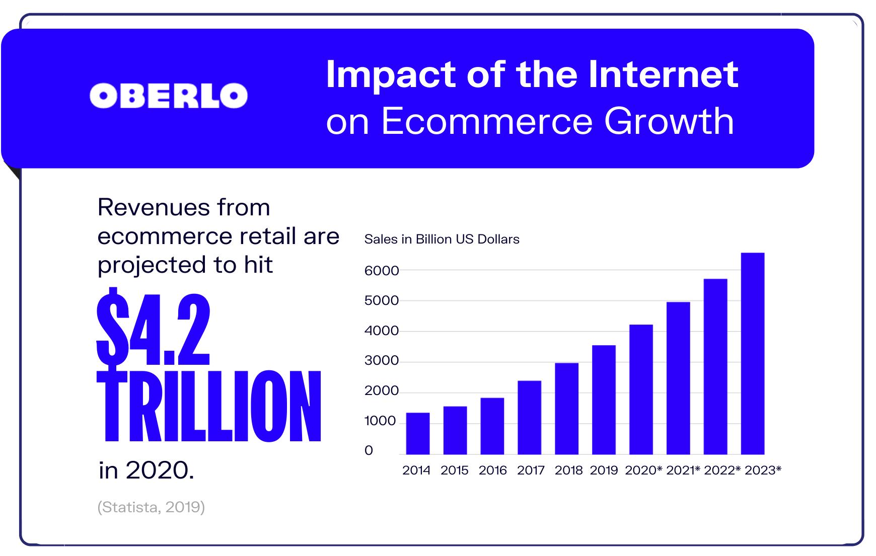 Internet statistic #10