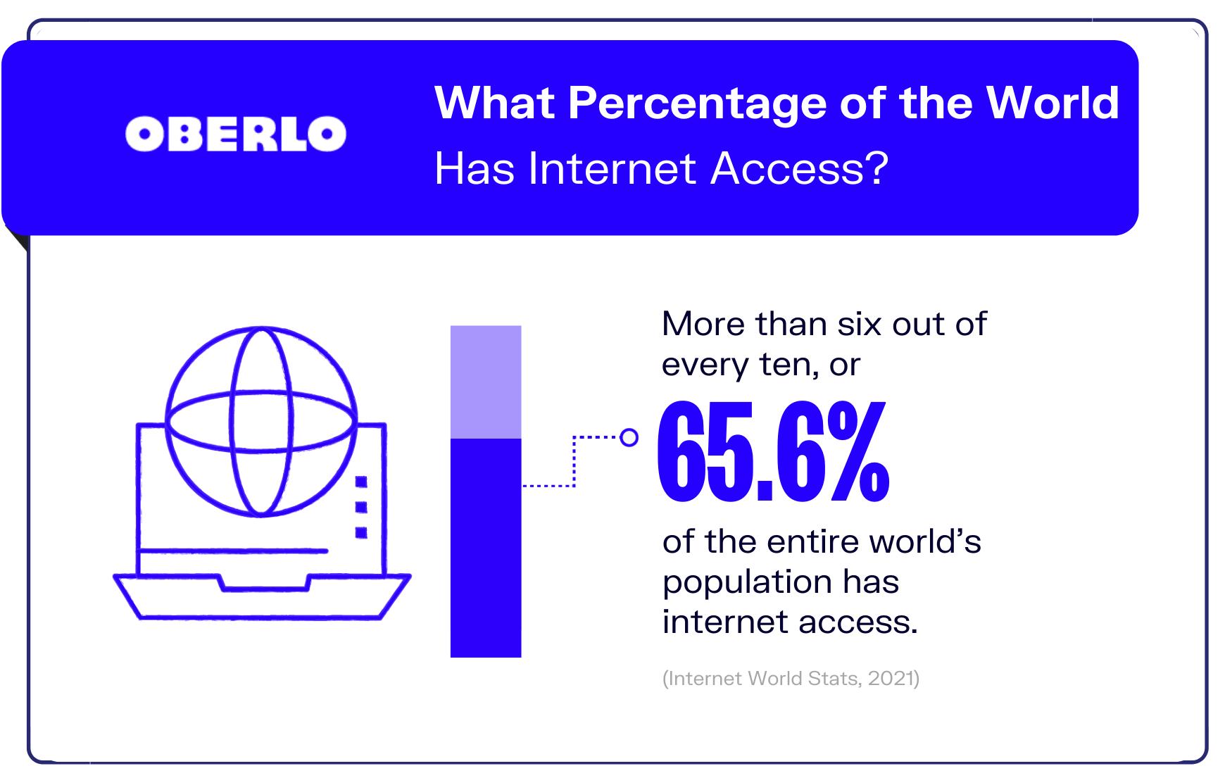 Internet statistic #2