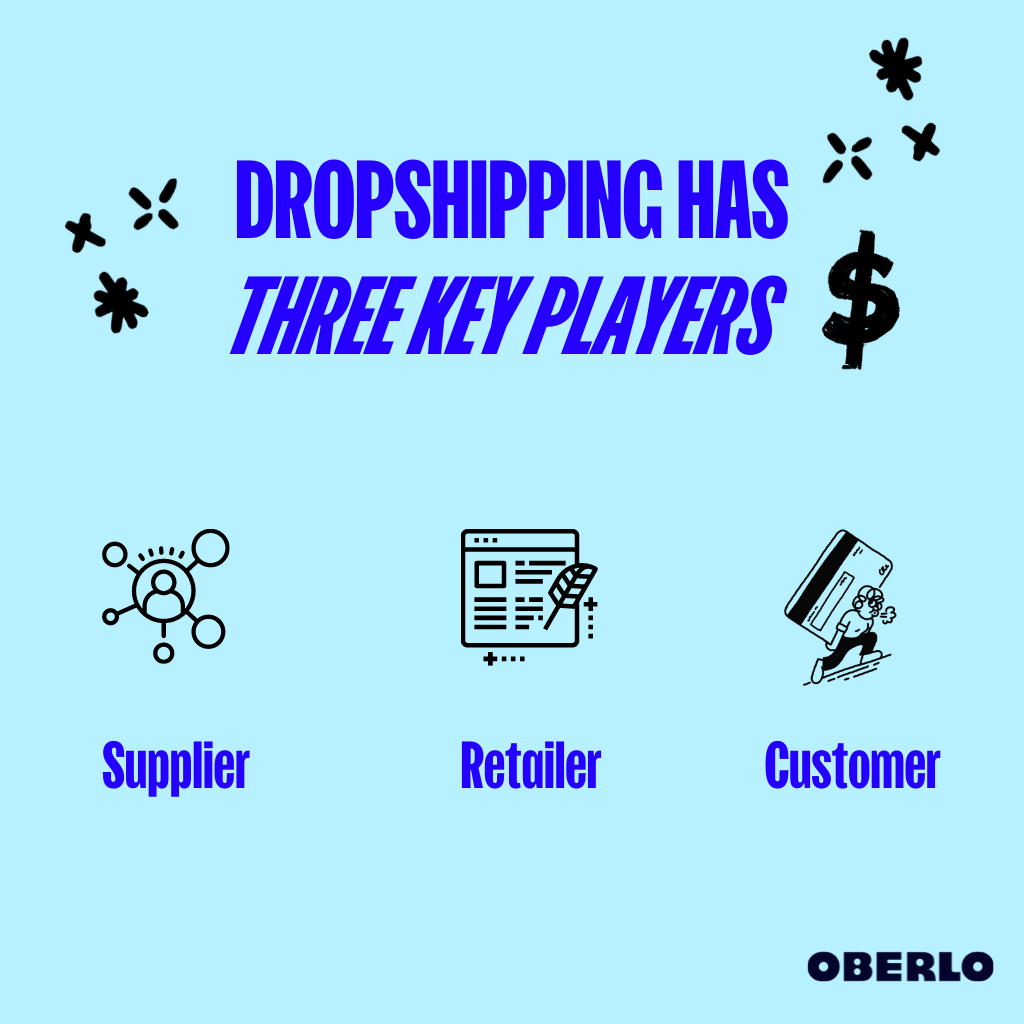 dropshipping key players: supplier, consumer, and retailer