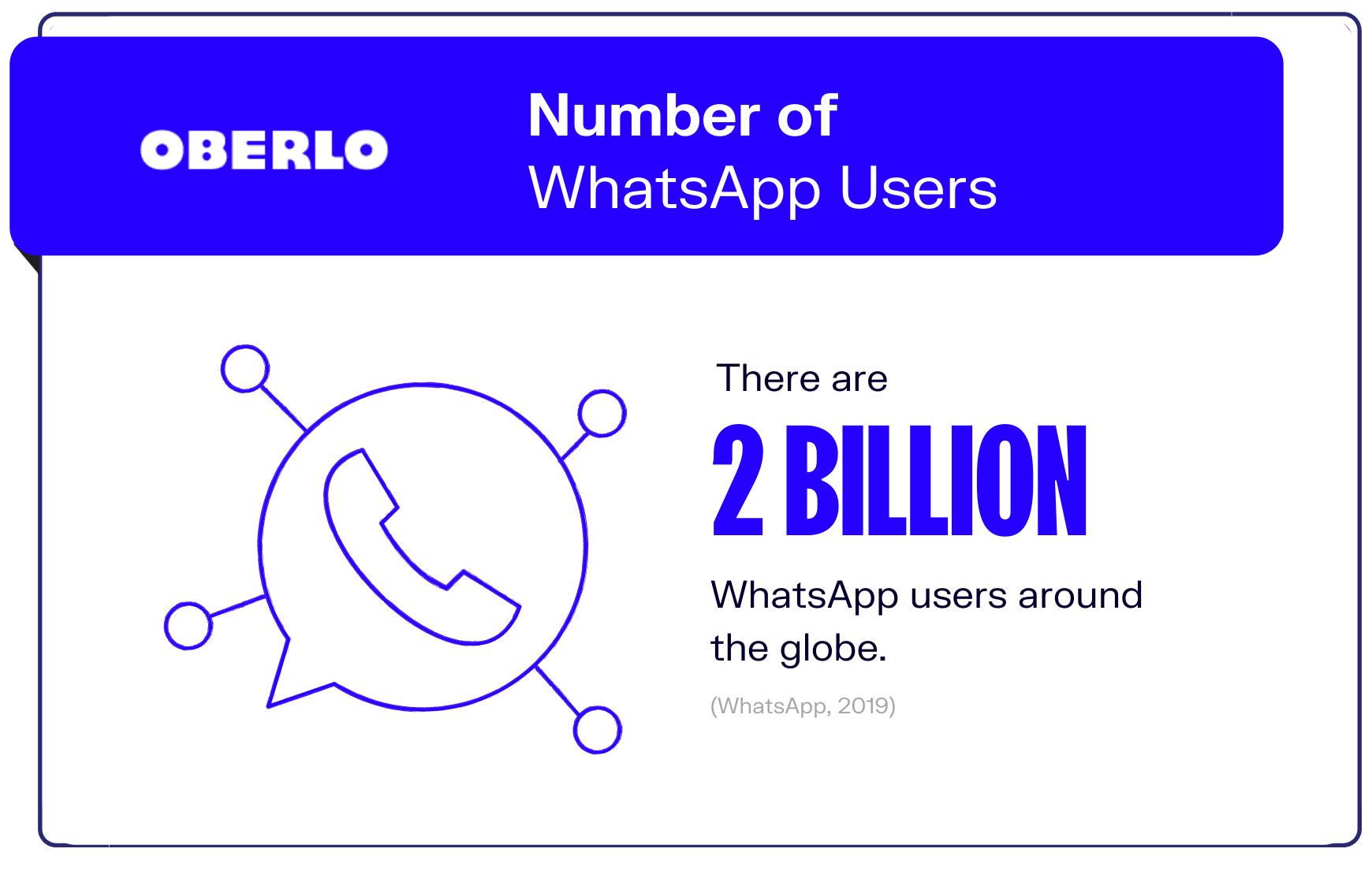 graphic of whatsapp statistic #1