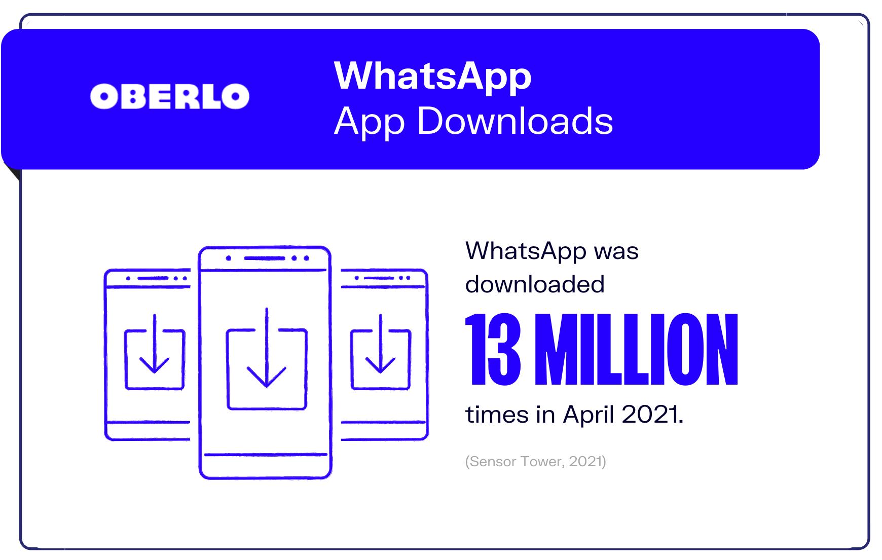 graphic of whatsapp statistic #3
