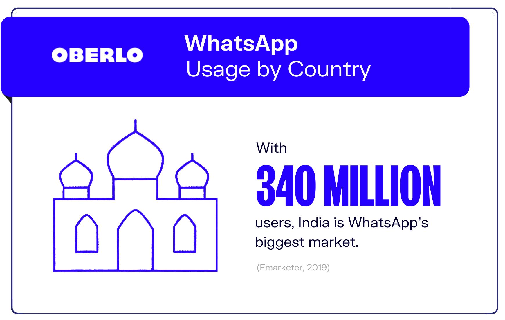 graphic of whatsapp statistic #5
