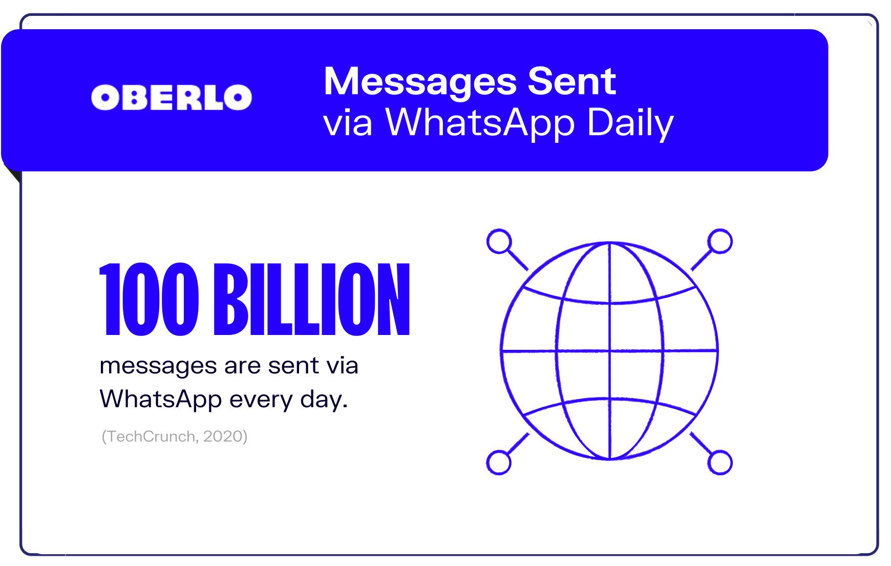 graphic of whatsapp statistic #6