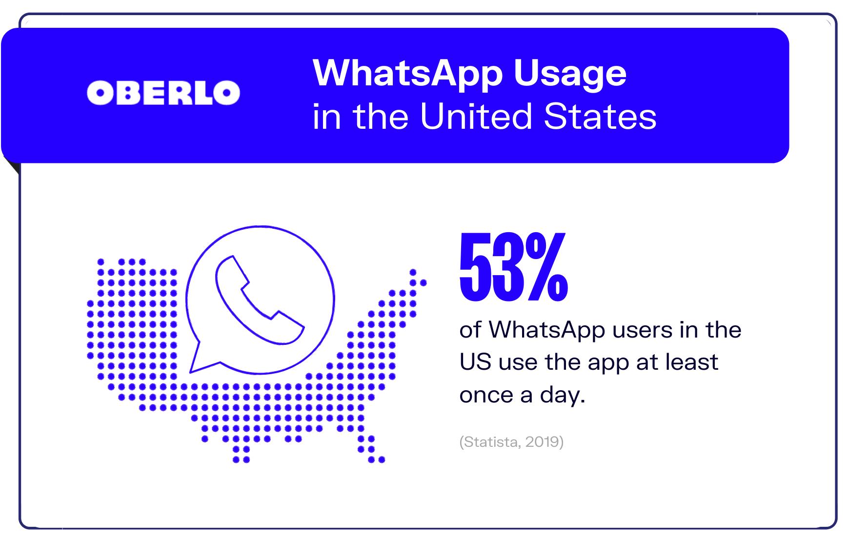graphic of whatsapp statistic #7