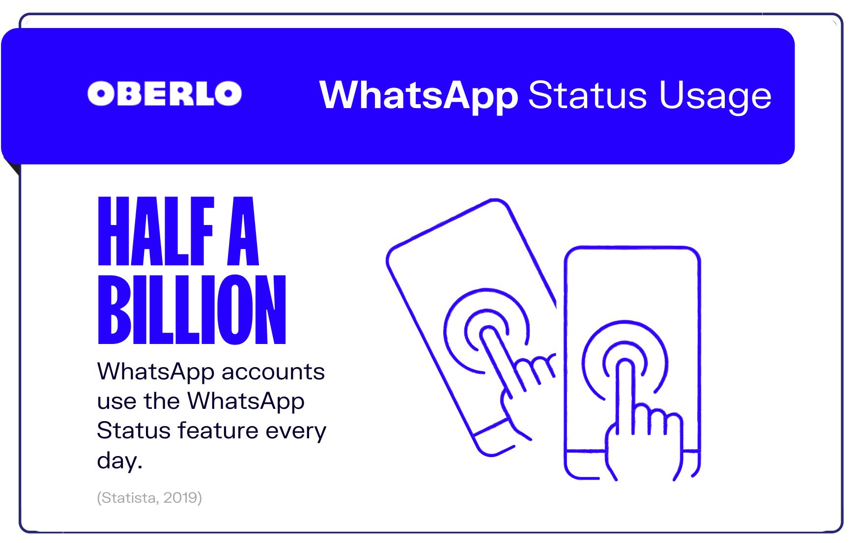 graphic of whatsapp statistic #10