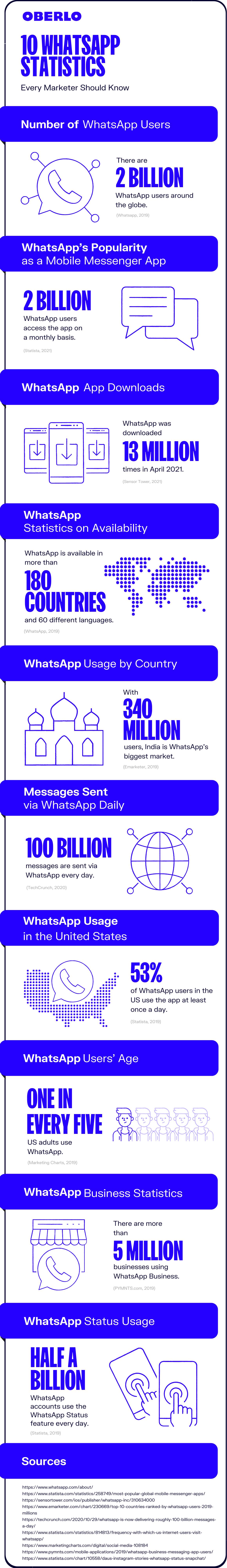 full graphic of whatsapp statistics