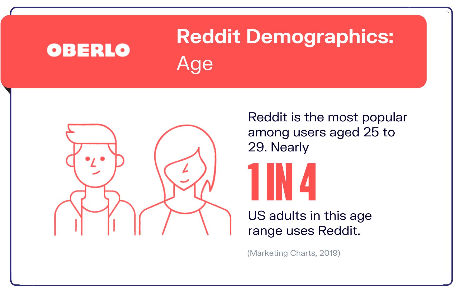 graphic of reddit statistic #5