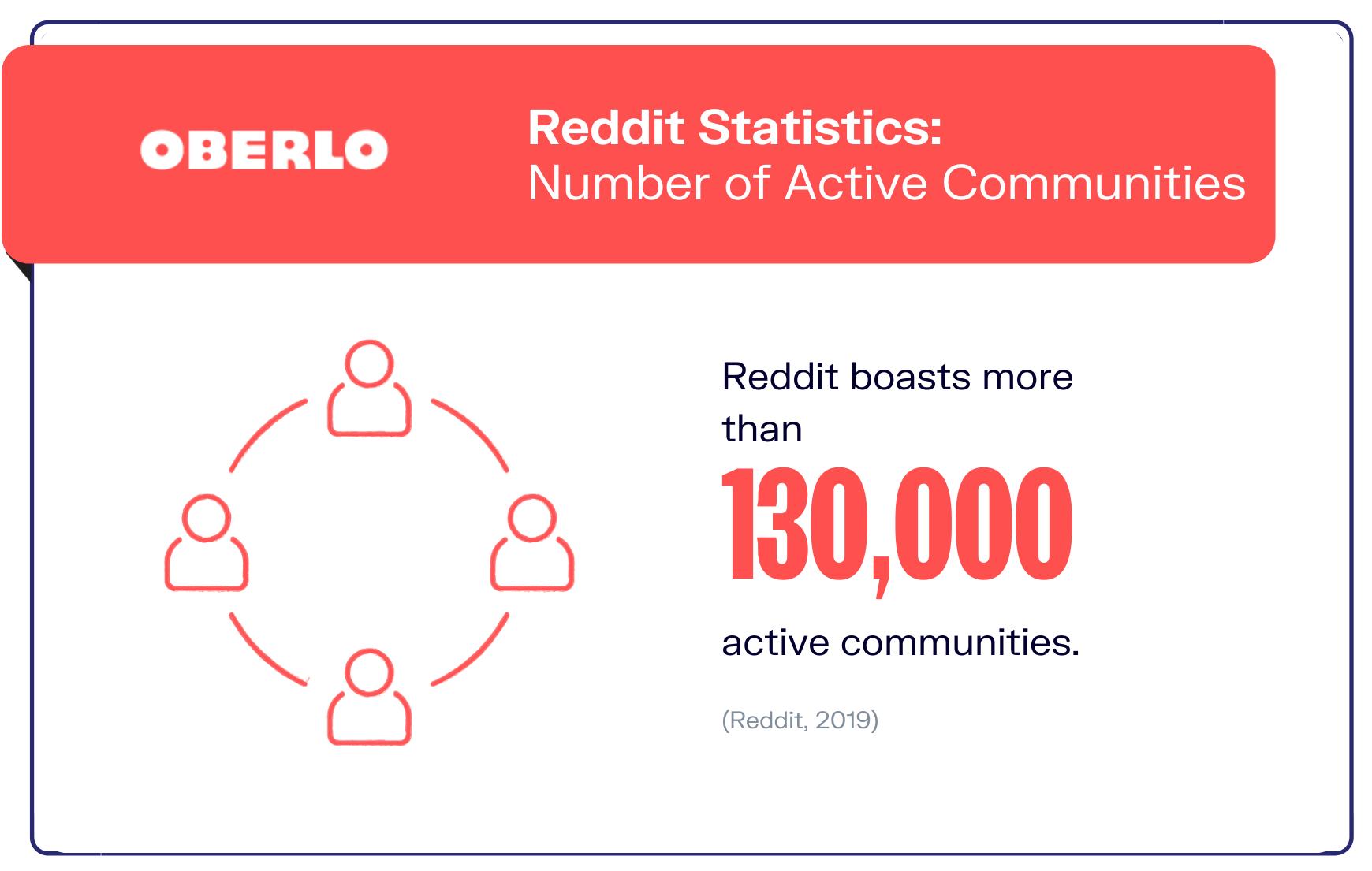 graphic of reddit statistic #7
