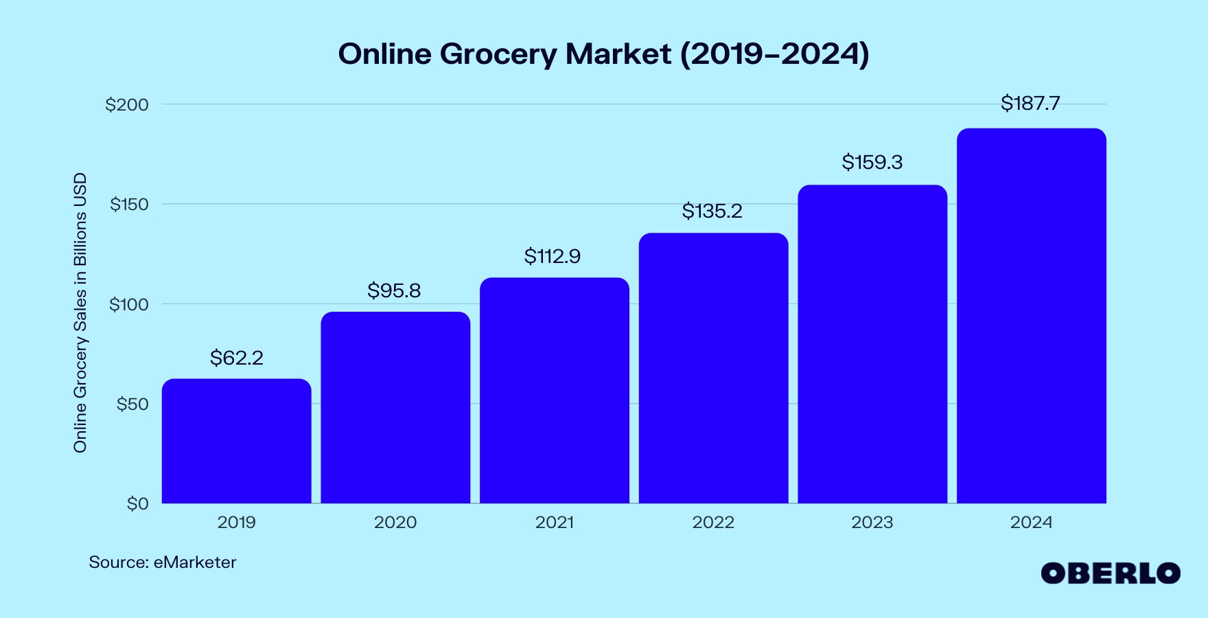Chart of Online Grocery Market (2019–2024)