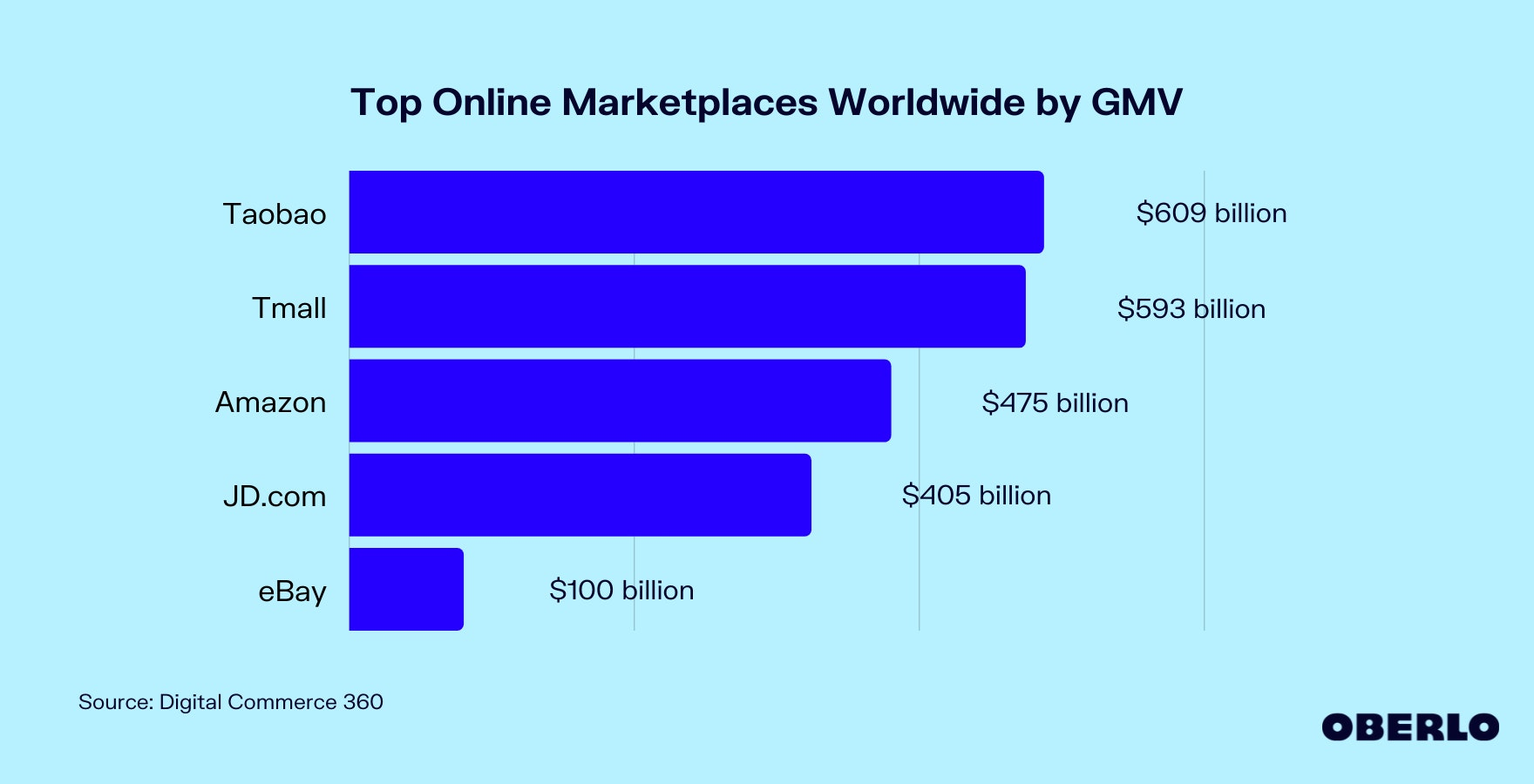 Chart of Top Online Marketplaces Worldwide by GMV