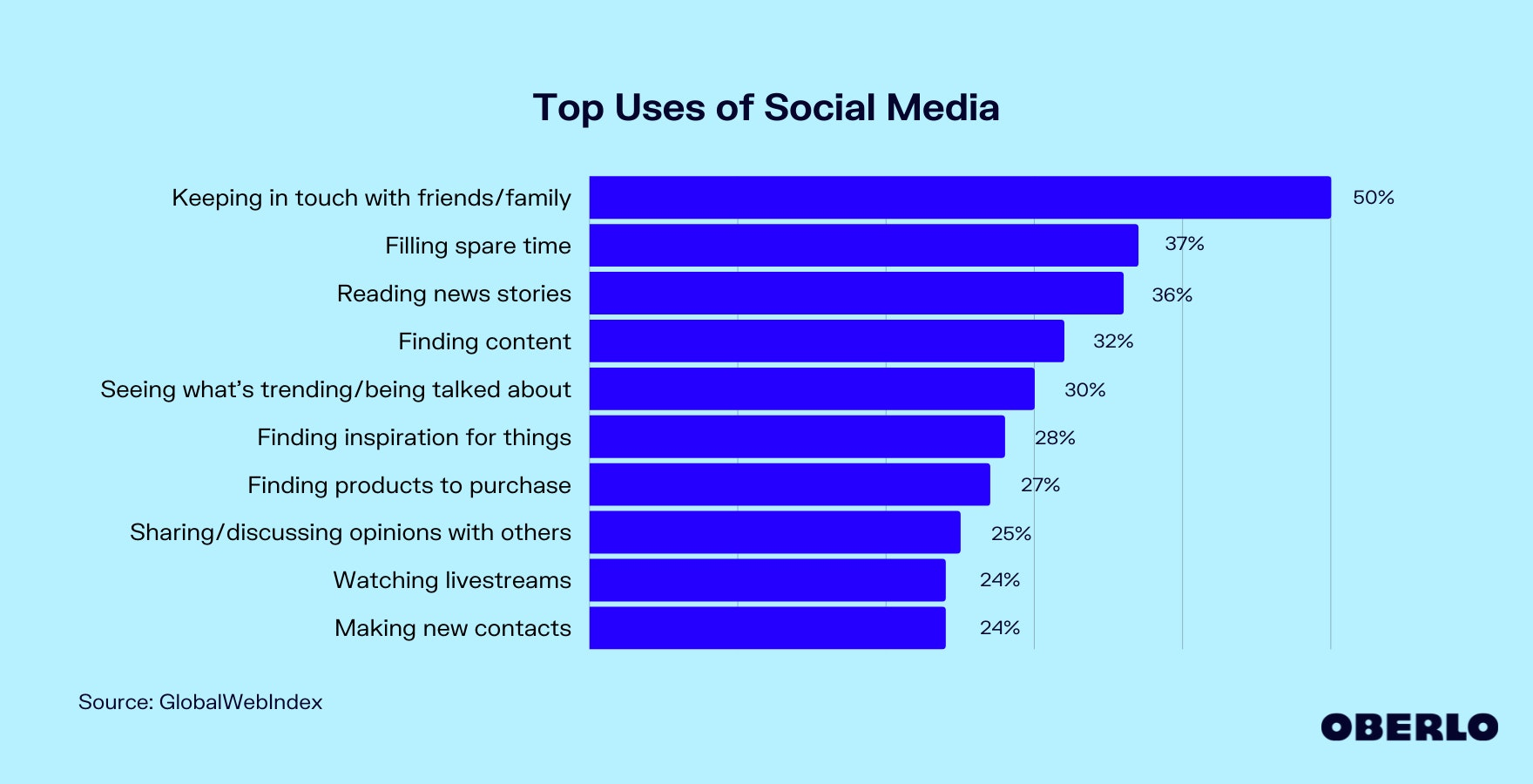 Chart of Top Uses of Social Media