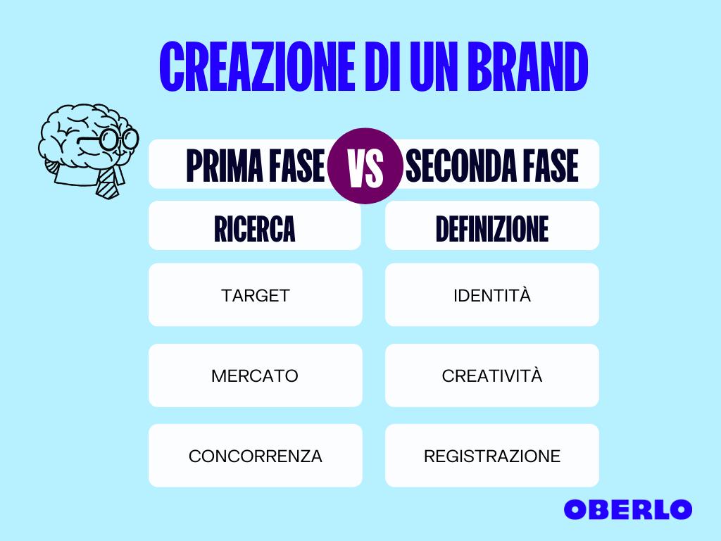 step per creare un brand