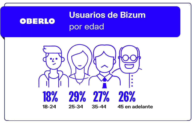 Cifras perfiles de usuarios Bizum