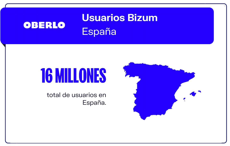 Cifras usuarios Bizum España