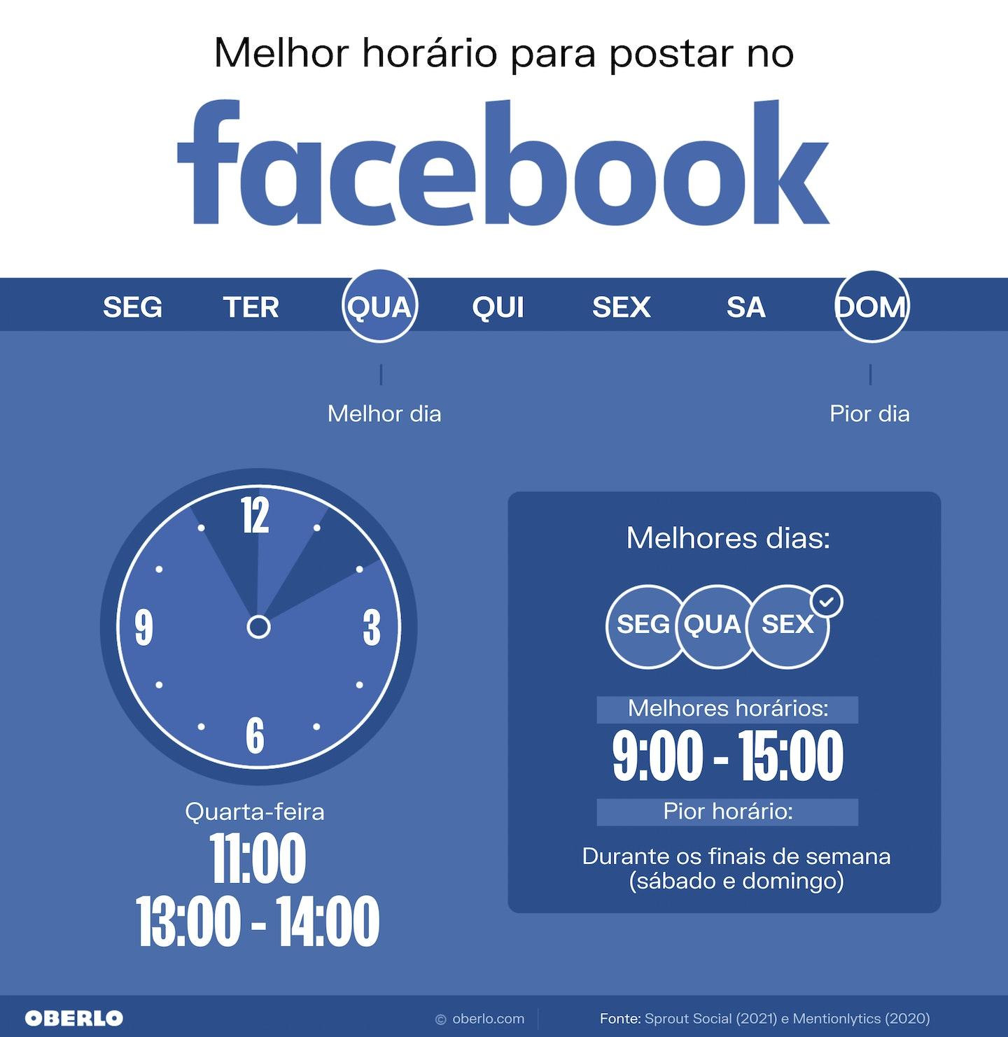 Melhores horários para postar no Facebook - Oberlo