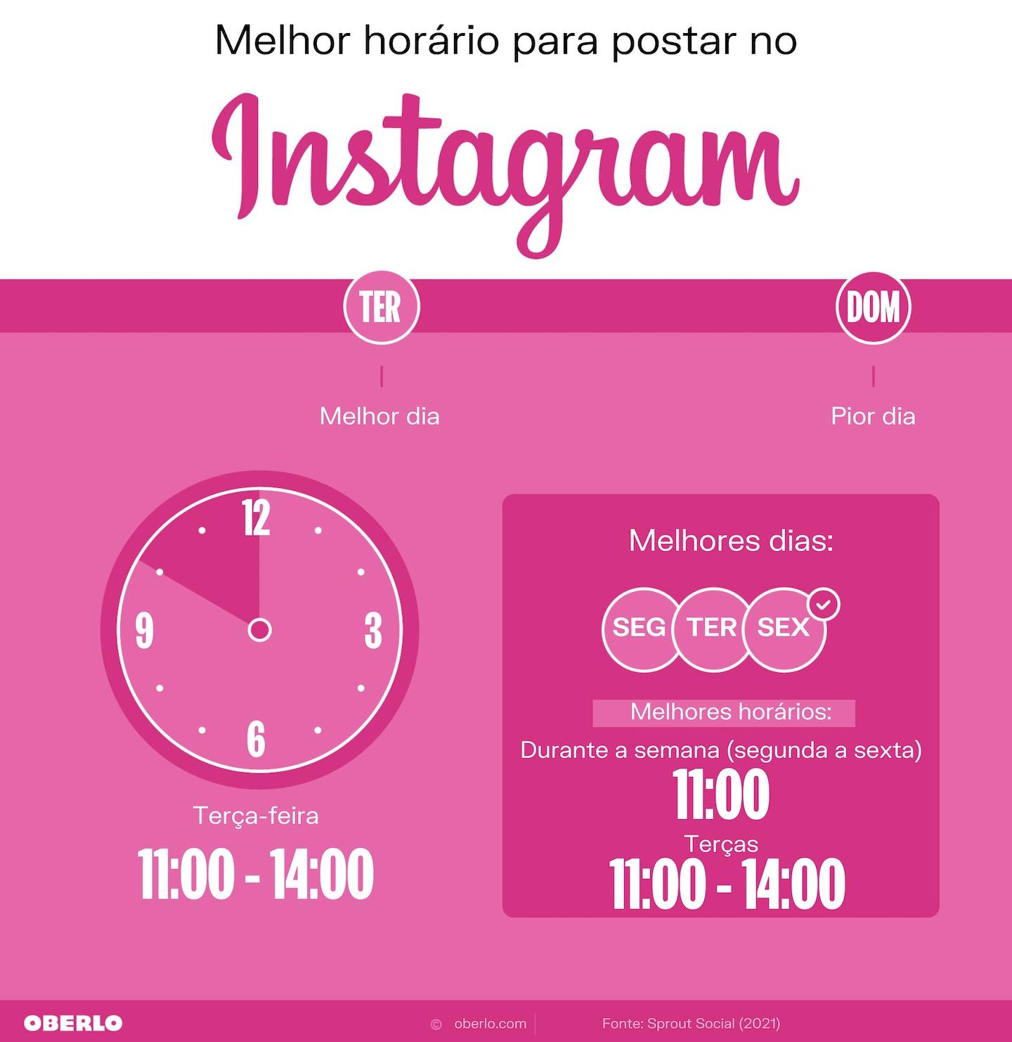 Melhores horários para postar no Instagram - Oberlo