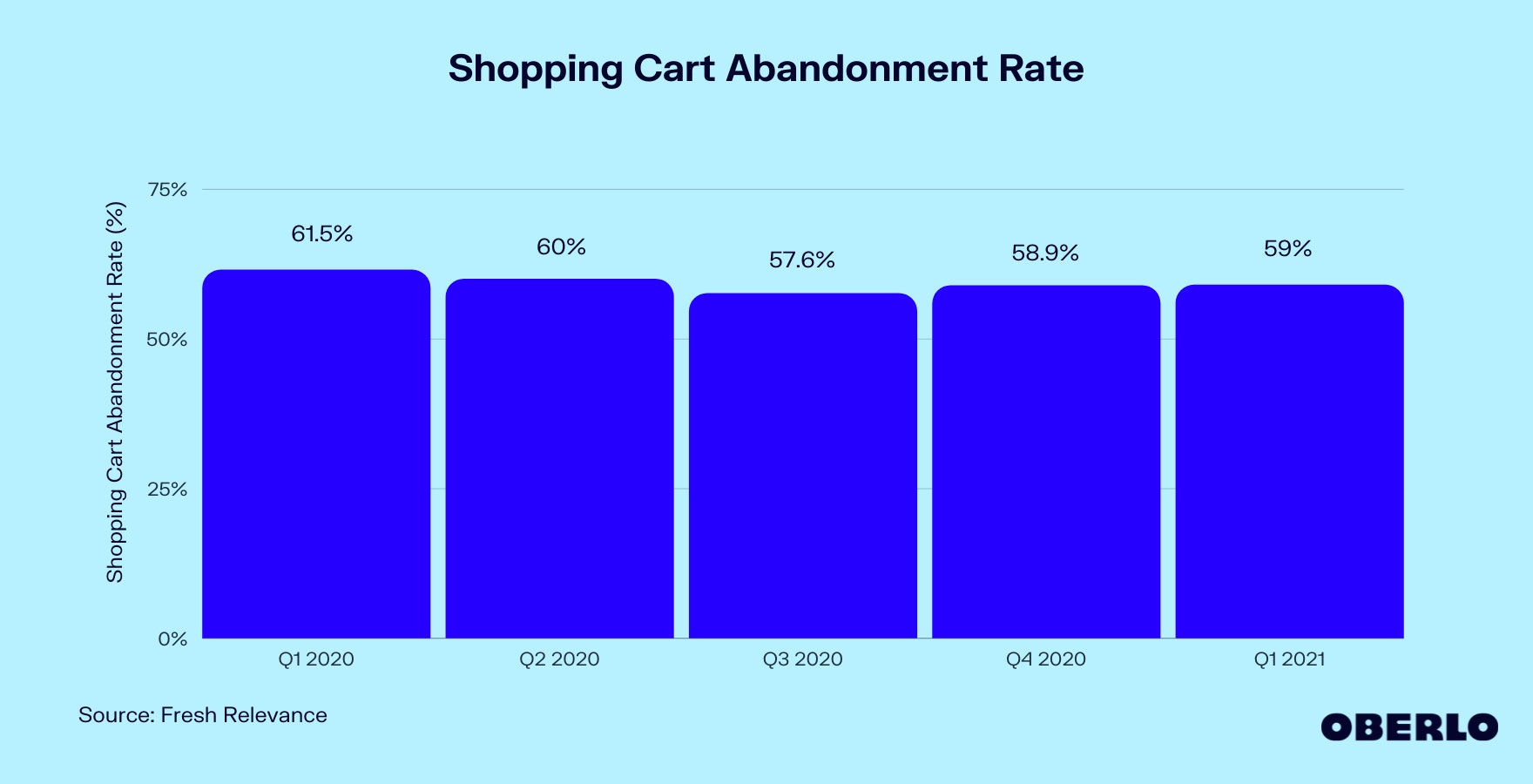 Graph of Shopping Cart Abandonment Rate