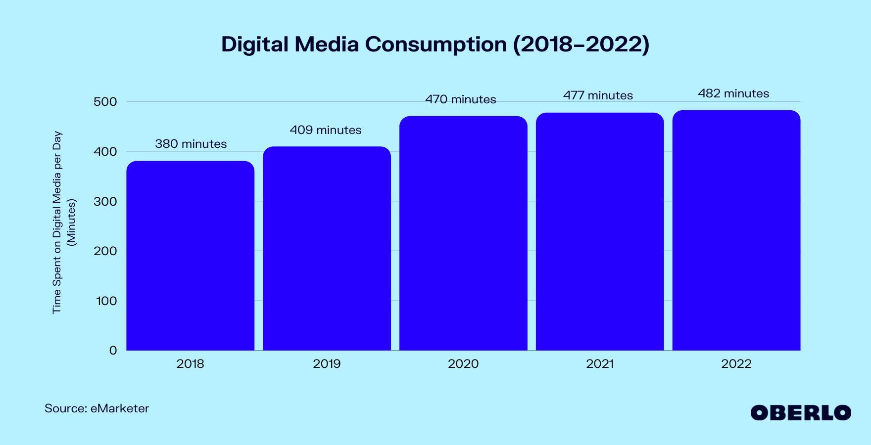 Graph of US Media Consumption (Digital)