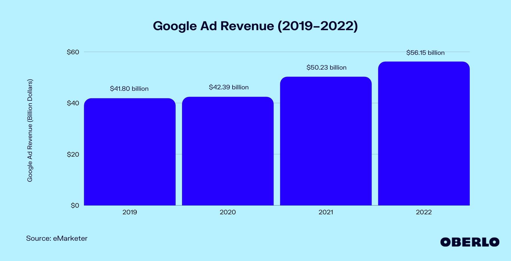 Chart of Google Ad Revenue (2019–2022)