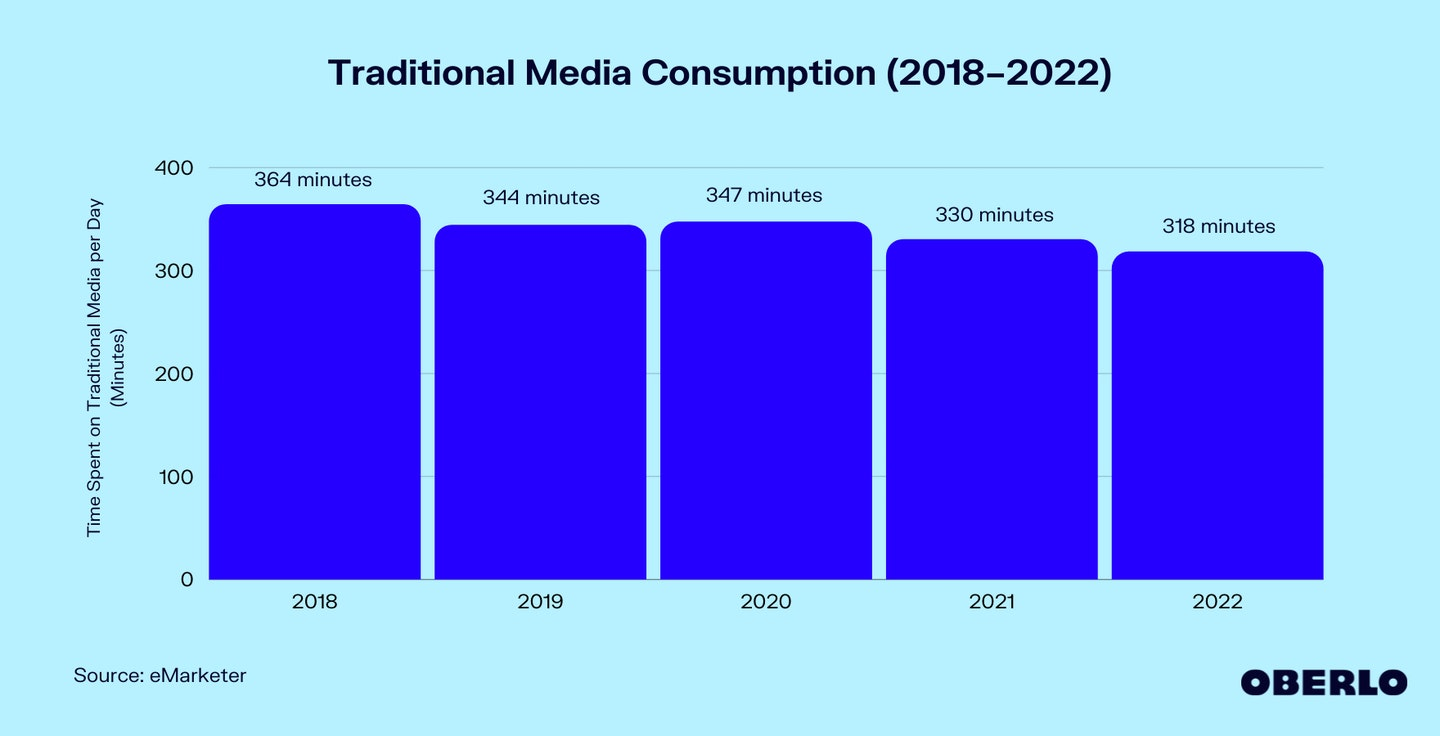 Chart of US Media Consumption (Traditional)