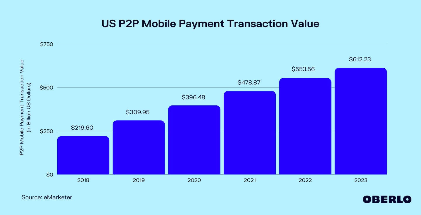 Chart of US P2P Mobile Payment Transaction Value