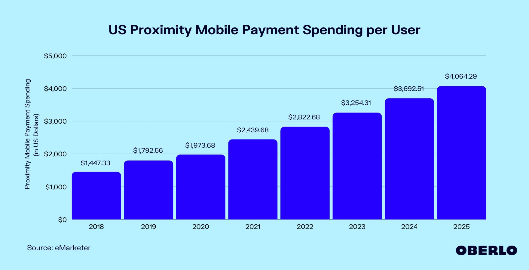 Chart of US Proximity Mobile Payment Spending
