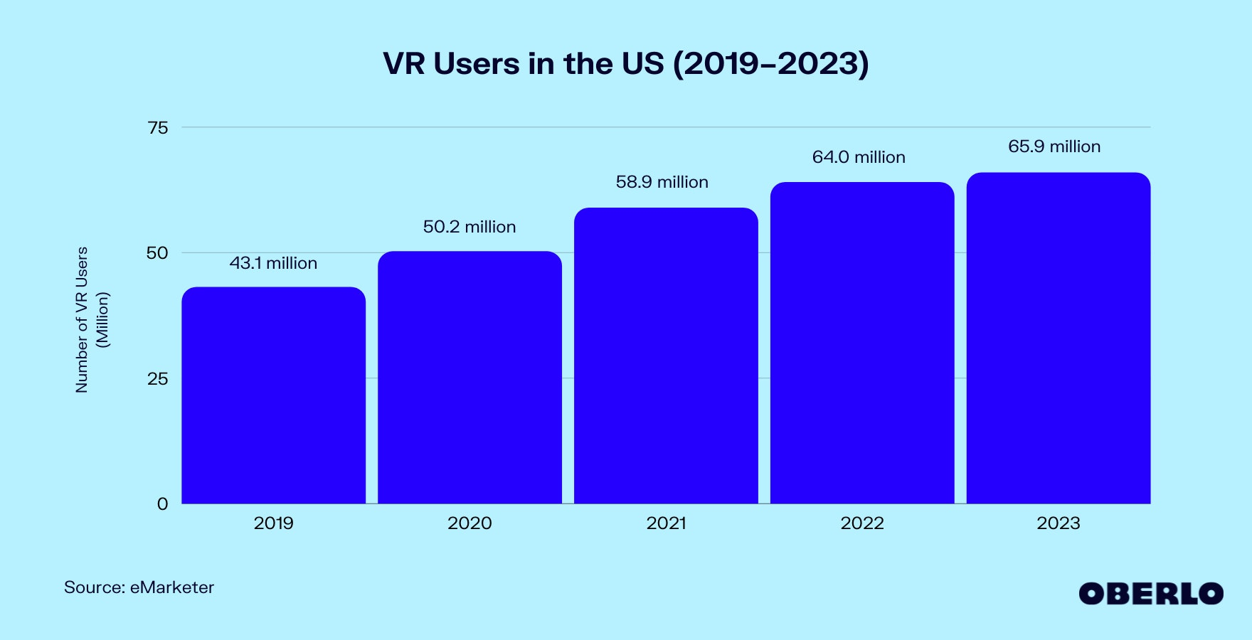 Chart of number of VR users in the US
