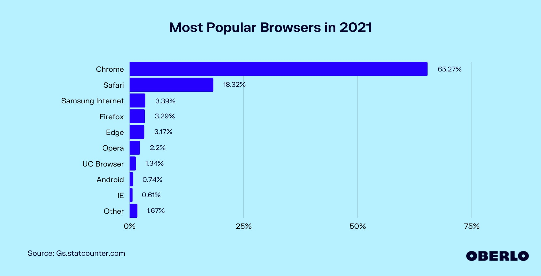 Chart of Most Popular Web Browsers in 2021
