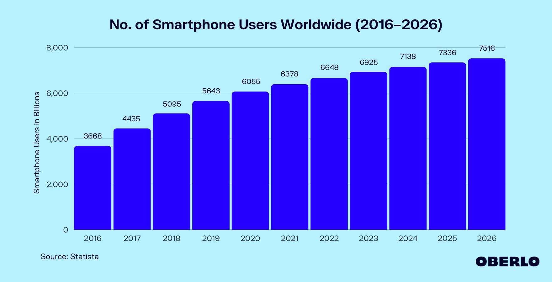 Chart of number of smartphone users