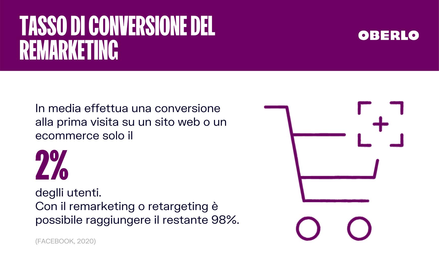 tasso di conversione remarketing